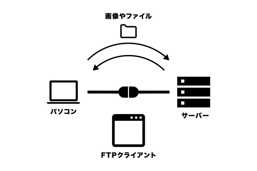 FTPクライアントとは(図解)