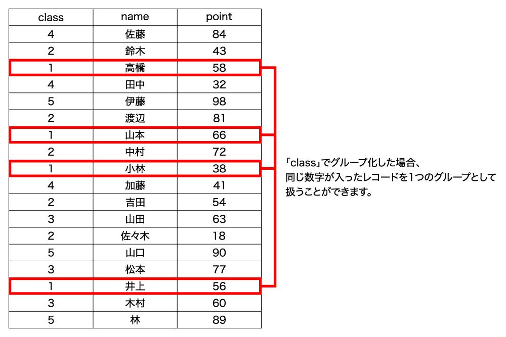 学校の生徒名簿(サンプル)