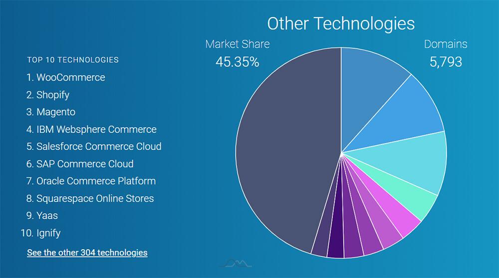 MARKET SHARE CATEGORY E-Commerce Platforms