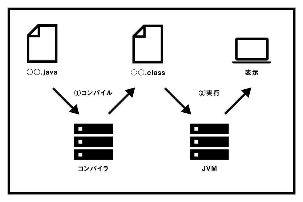 Javaが処理される仕組み