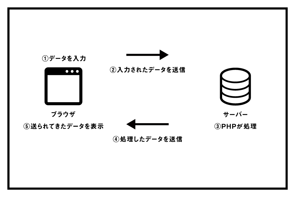 PHPの処理の仕組み