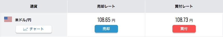 住信SBIネット銀行の米ドル/円レート