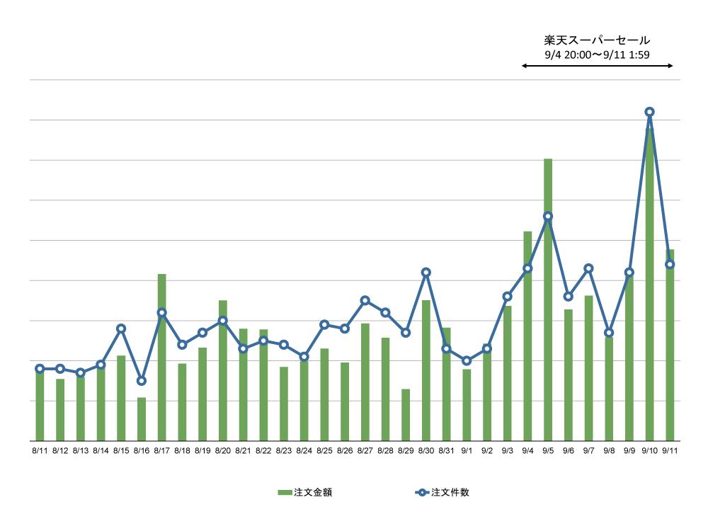 「楽天スーパーセール」の売上の伸び率