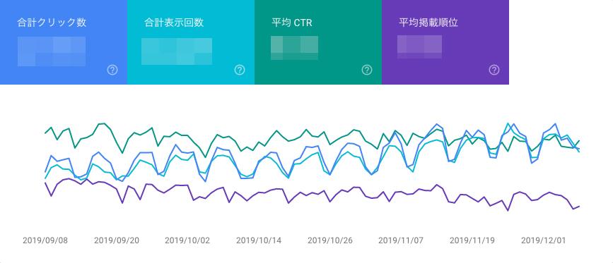グラフに「平均CTR」と「平均掲載順位」が追加