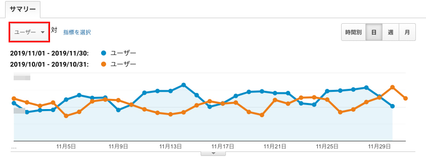 「ユーザー数」が表示されているグラフの左上のプルダウンをクリックします