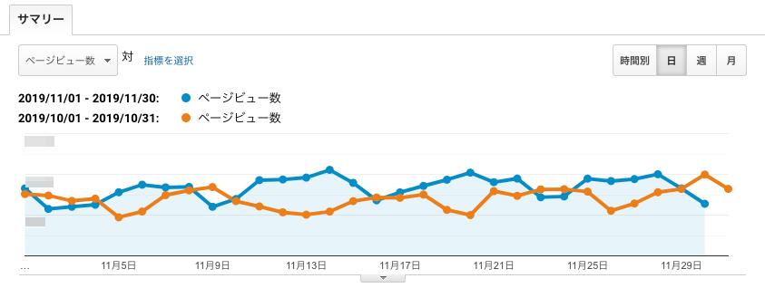 「ページビュー数」のグラフが表示されました