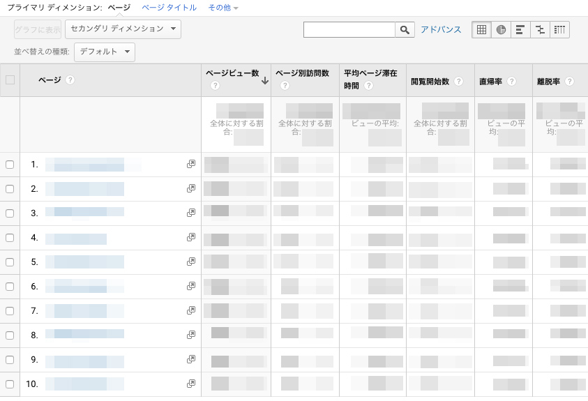 「よく見られているページ」の順にページのURLが表示されています
