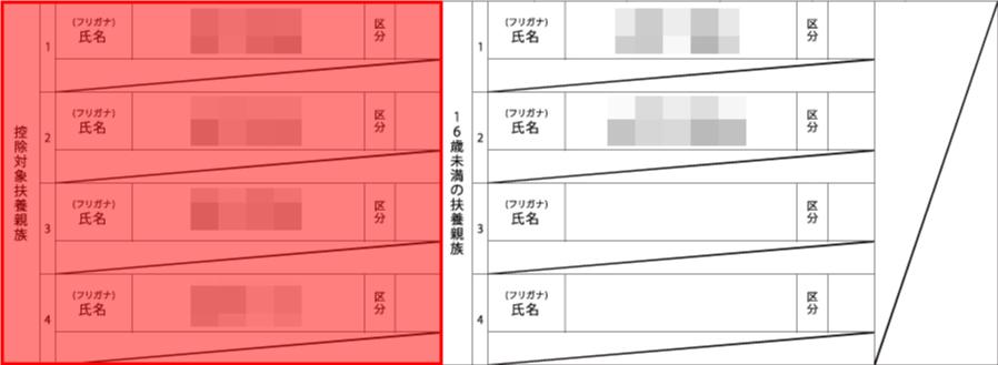 「源泉徴収票」の扶養親族の欄