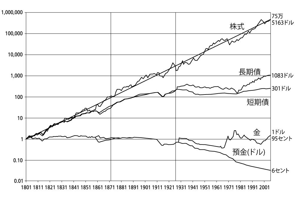 株式と債権の実質トータルリターン|株式投資の未来