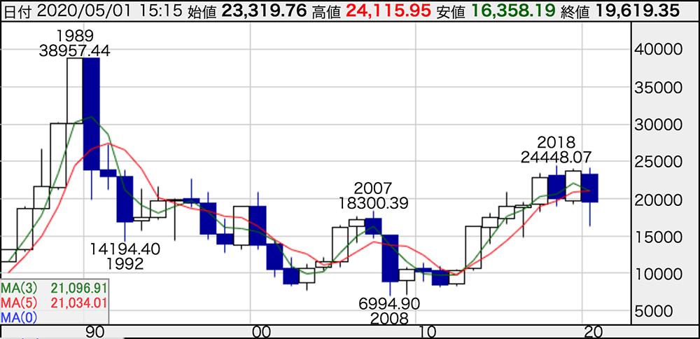 日経平均株価チャート|Kabtan